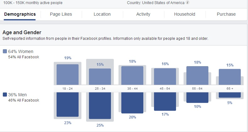 Take That - demographic profile